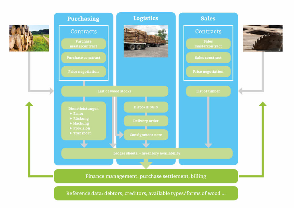 acadon_timber for the timber log trade and timber log logistics